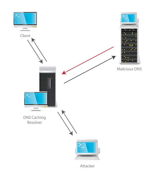 Malicious DNS Server