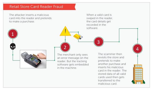 Retail store card fraud