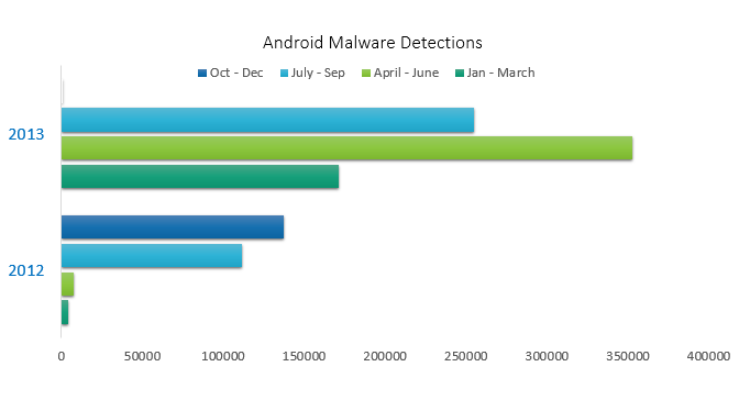 android_malware-_detections_statistics