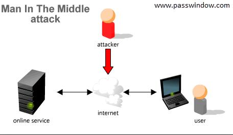 man in the middle attack android phones