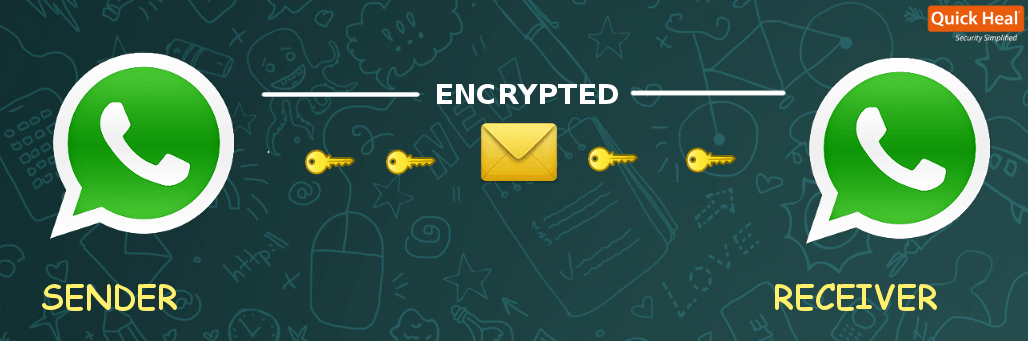 WhatsApp Messages end-to-end encryption