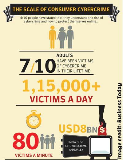 cybercrime_india_stats