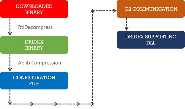 Figure 07 - Worklow of Dridex