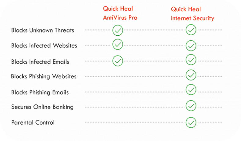 Quick-Heal-AntiVirus-vs-Quick-Heal-Internet-Security-What's-the-difference-1024x577