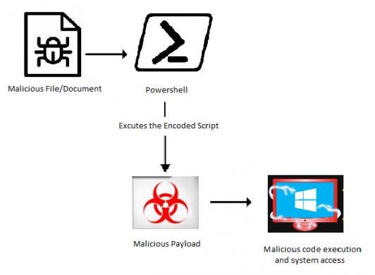 Attack Flow Diagram